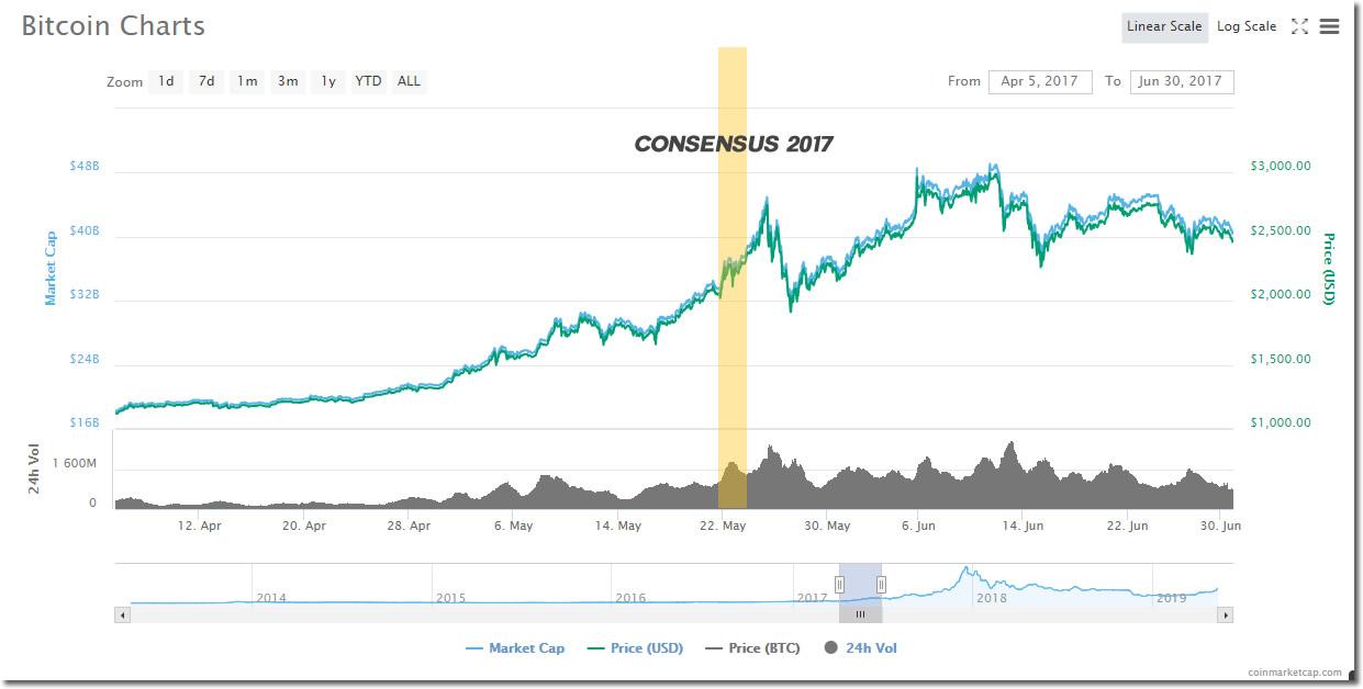 BTC Chart Consensus bump 2017 CMC