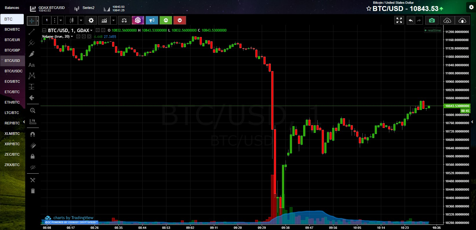 Bitcoin Price, one minute interval, drop from $11,200 to $10,300