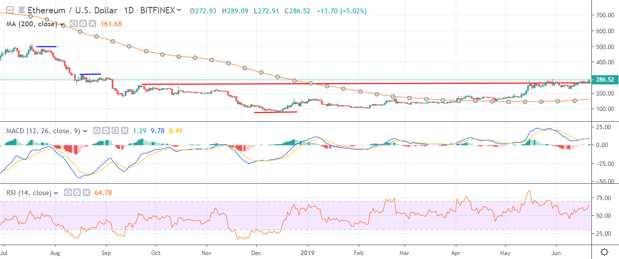 ETH Daily Chart June 21, powered by TradingView