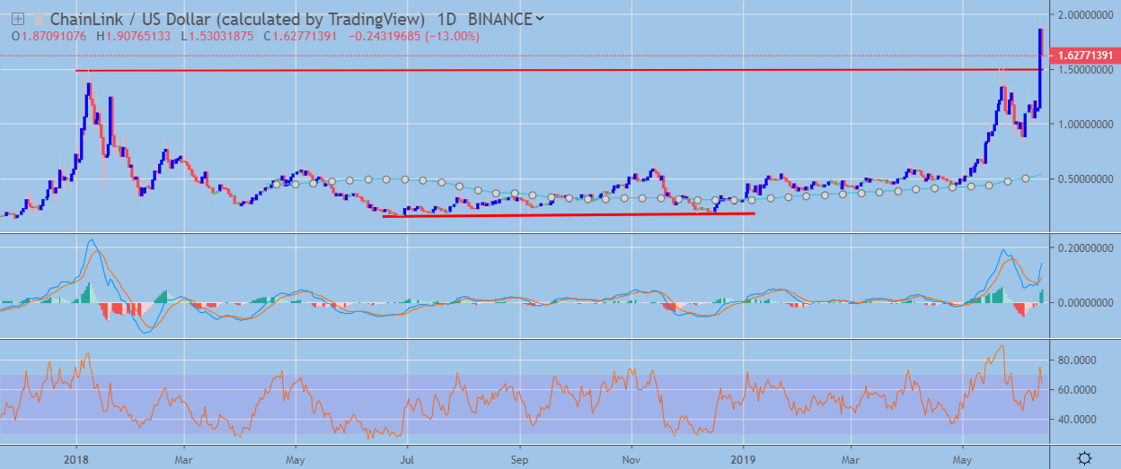 LINK Daily Chart June 14, powered by Trading View