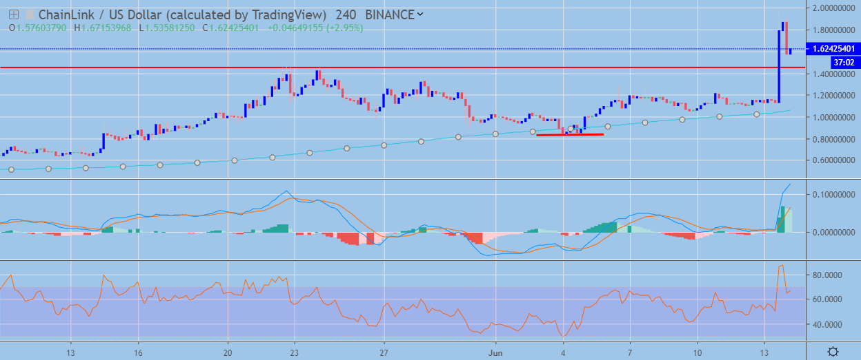 LINK H4 Chart June 14, powered by Trading View