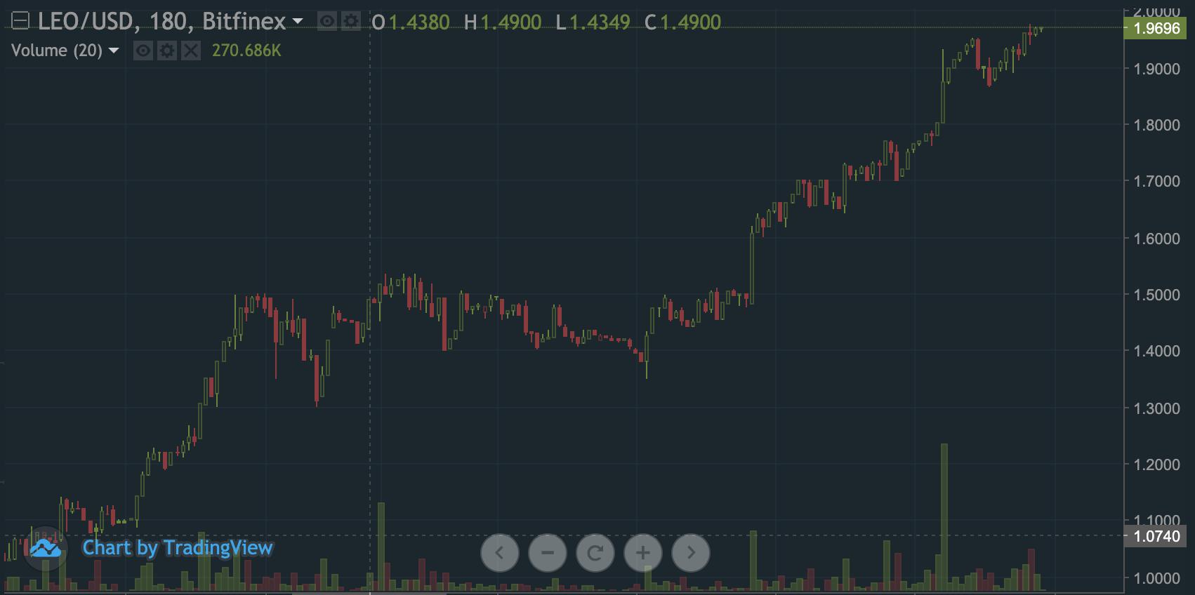 LEO/USDT trading price on Bitfinex as of June 12th