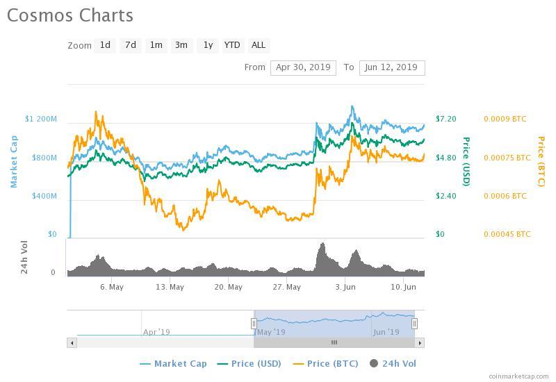 ATOM token has been best investment to date