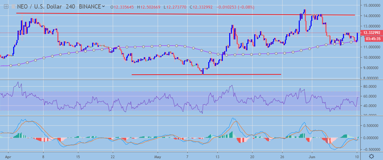 NEO / USD H4 Chart June 10, powered by TradingView