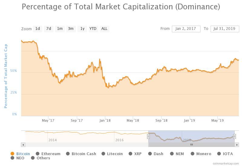 Bitcoin-Mad Institutions Are Preventing Altseason