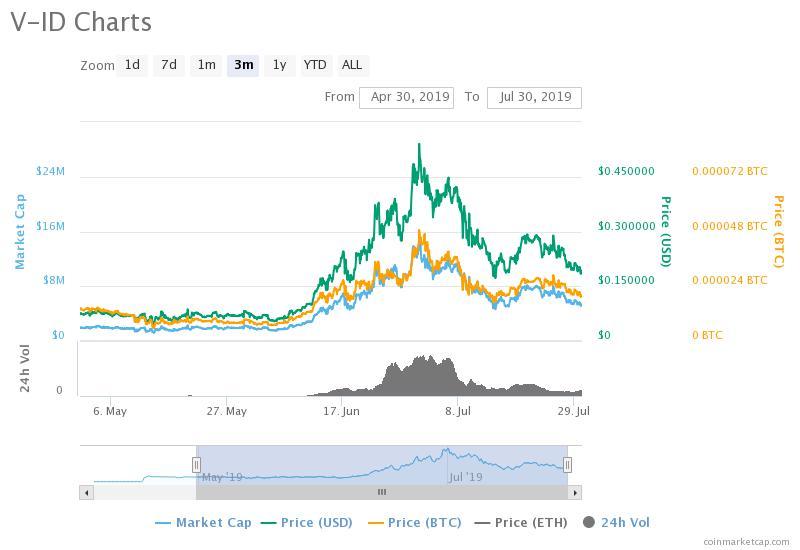 V-ID on CoinMarketCap