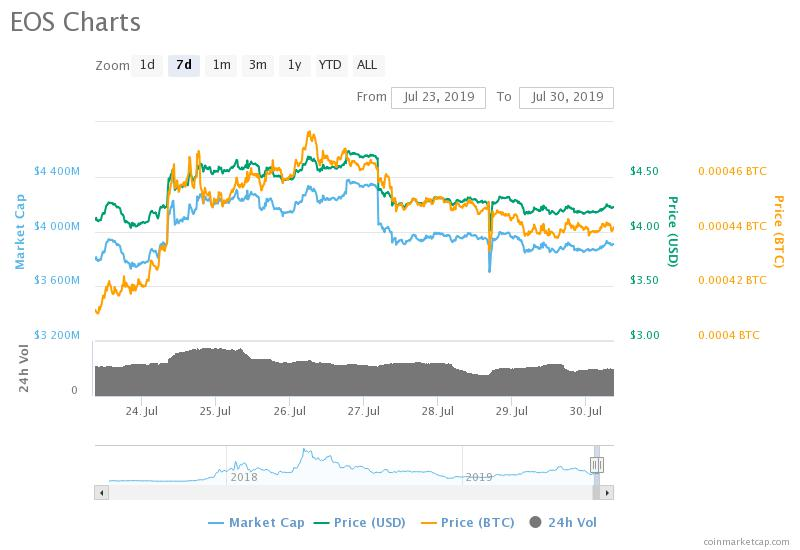 EOS weekly chart on CoinMarketCap