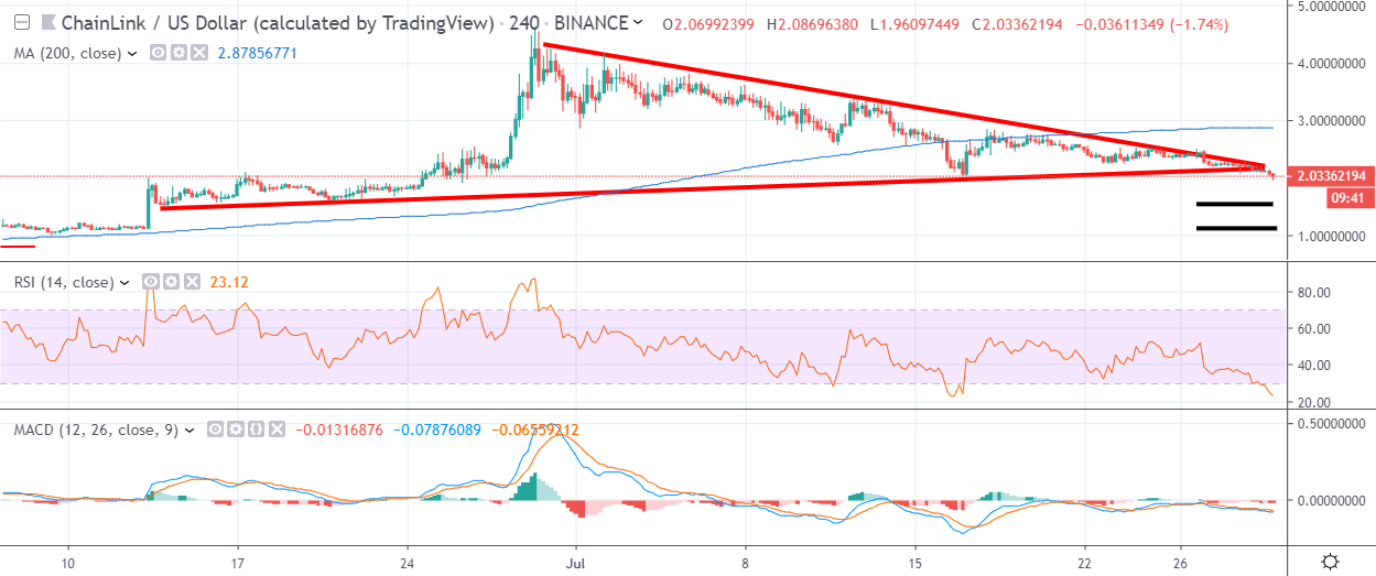 LINK H4 Chart July 30 by TradingView