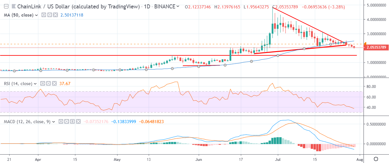 LINK Daily Chart July 30 by TradingView
