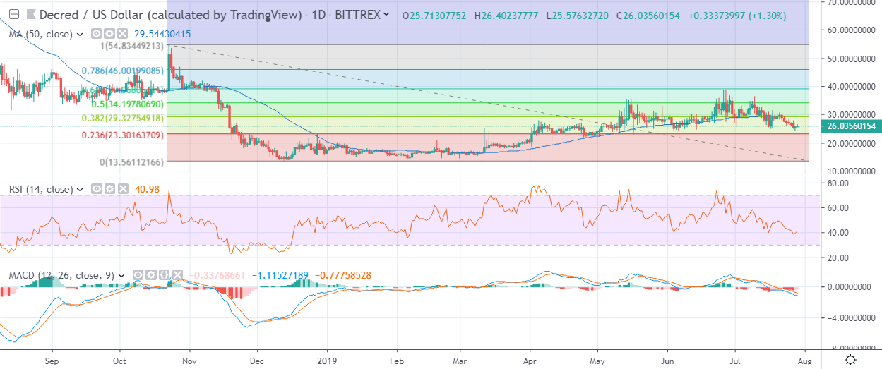DCR USD Daily 29-07 by Trading View