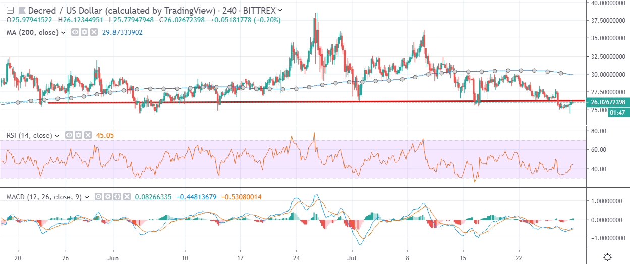 DCR USD H4 by Trading View