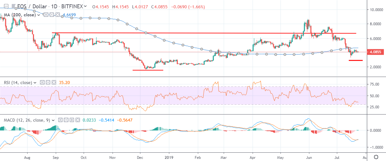 EOS Daily Chart July 24 by TradingView