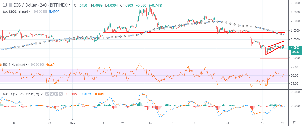 EOS H4 Chart July 24 by TradingView