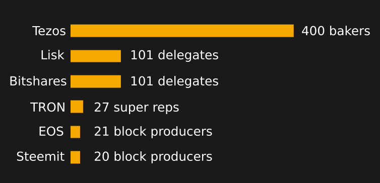 Number of delegated block producers for top DPOS chains.