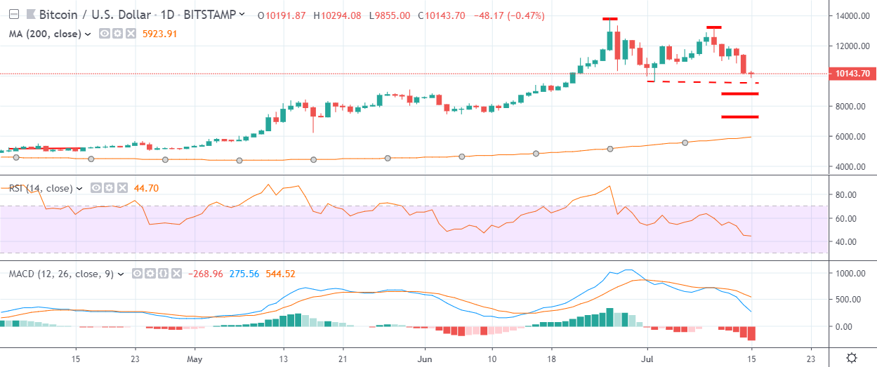 BTC Daily Chart July 15, powered by TradingView