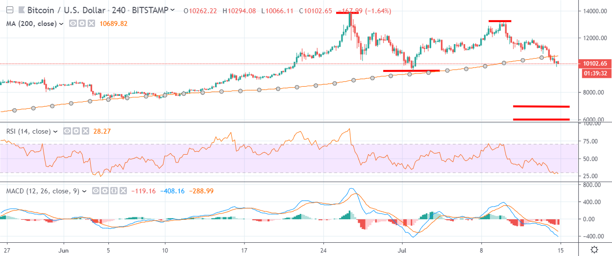 BTC H4 Chart July 15, powered by TradingView