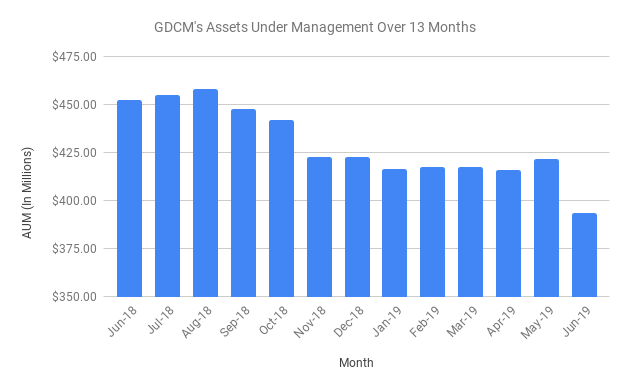Galaxy Digital's Assets Under management