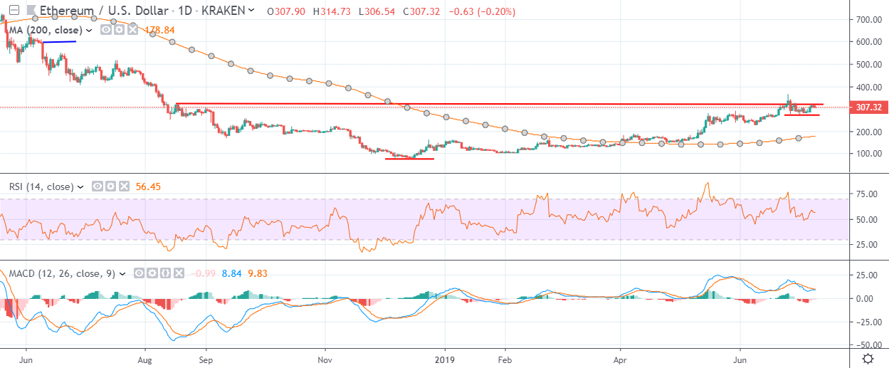 ETH Daily July 10 by Trading View