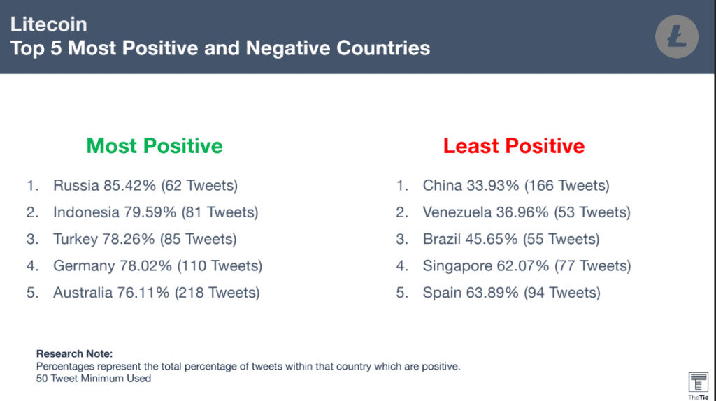 Litecoin top 5 most positive and negative countries
