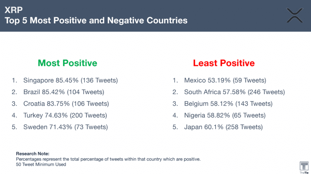 XRP top 5 most positive and negative countries
