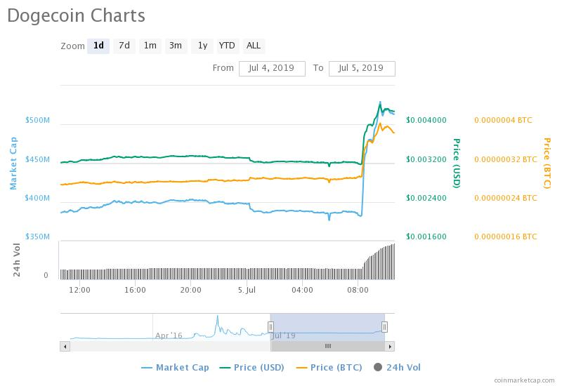 Binance lists Dogecoin and price surges