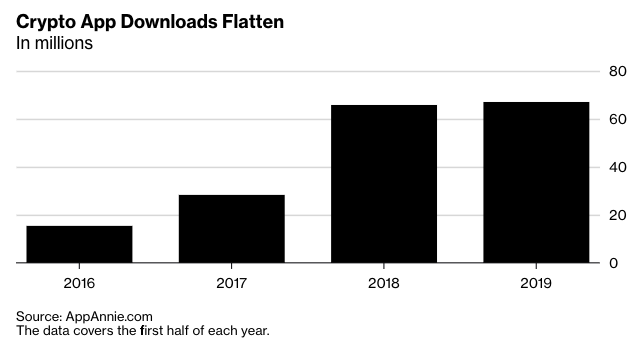 Number of crypto app downloads over time