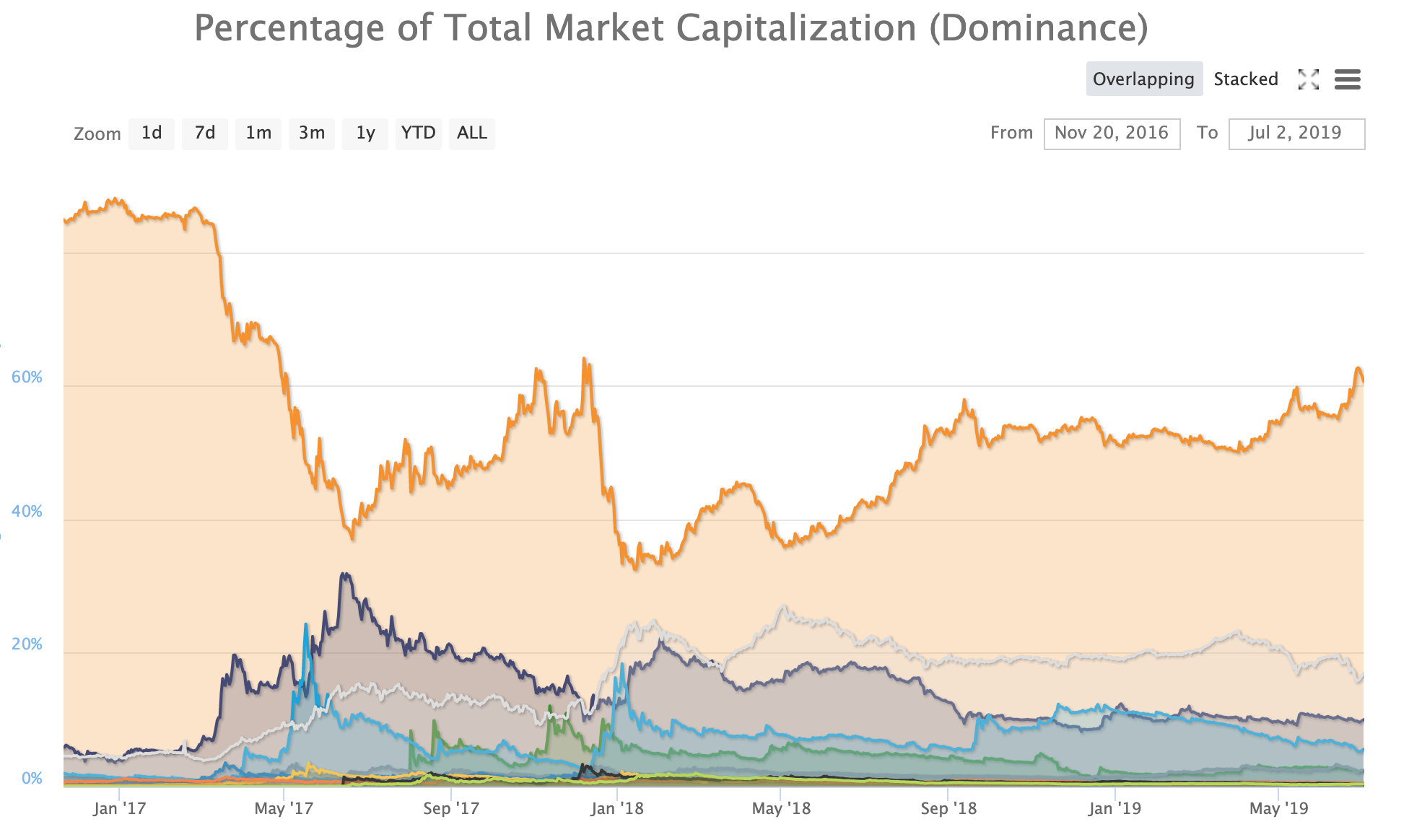 Bitcoin dominance over time