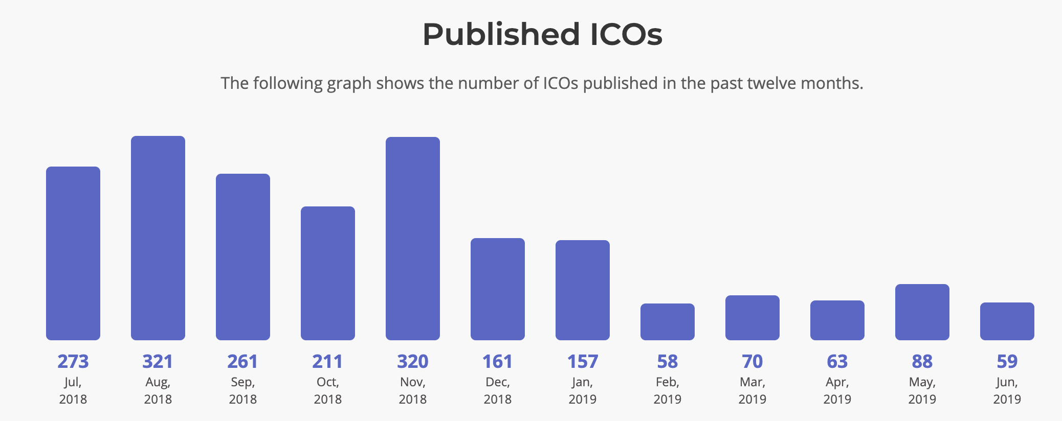 Number of ICOs by month