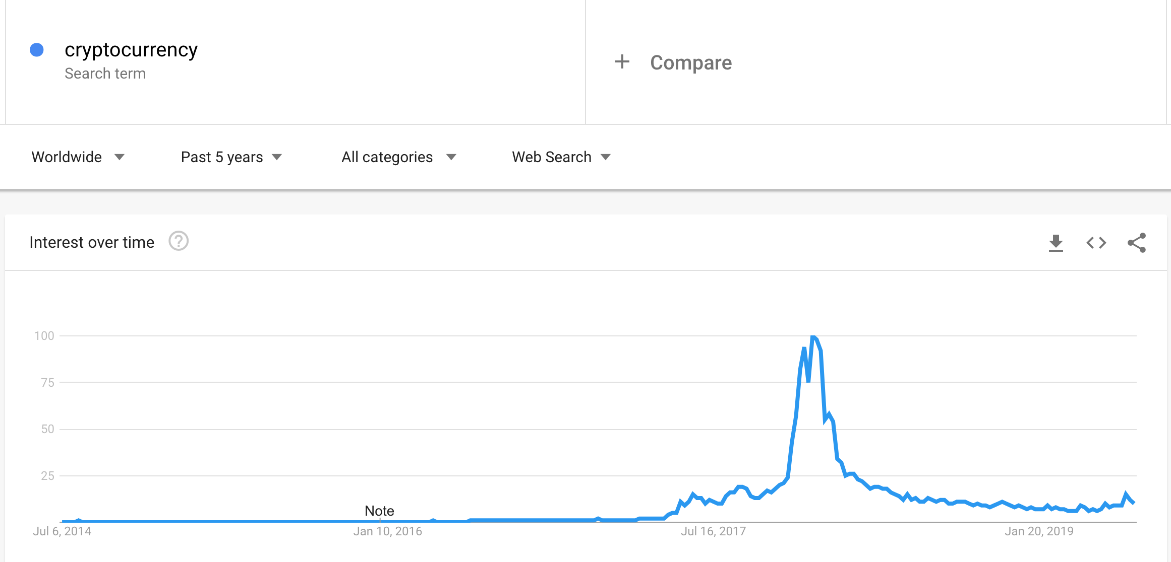 Cryptocurrency searches on Google over time