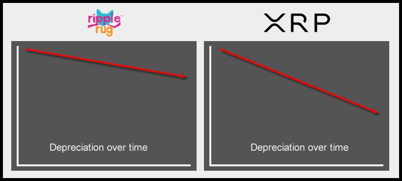 XRP vs Ripple Rug depreciation over time