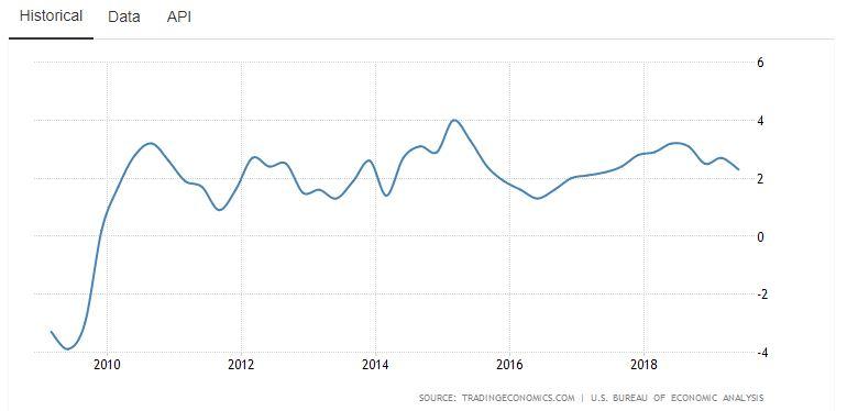 US GDP over ten years