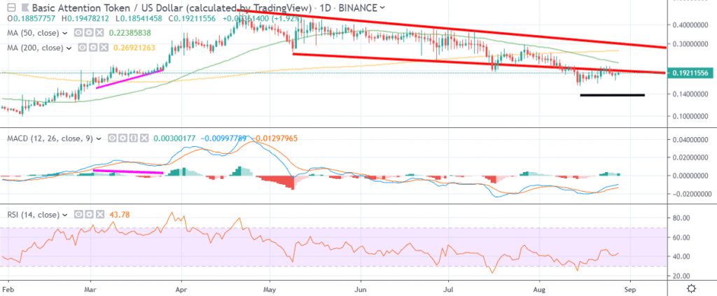 Bat / USD Technical Analysis August 28th by Trading View
