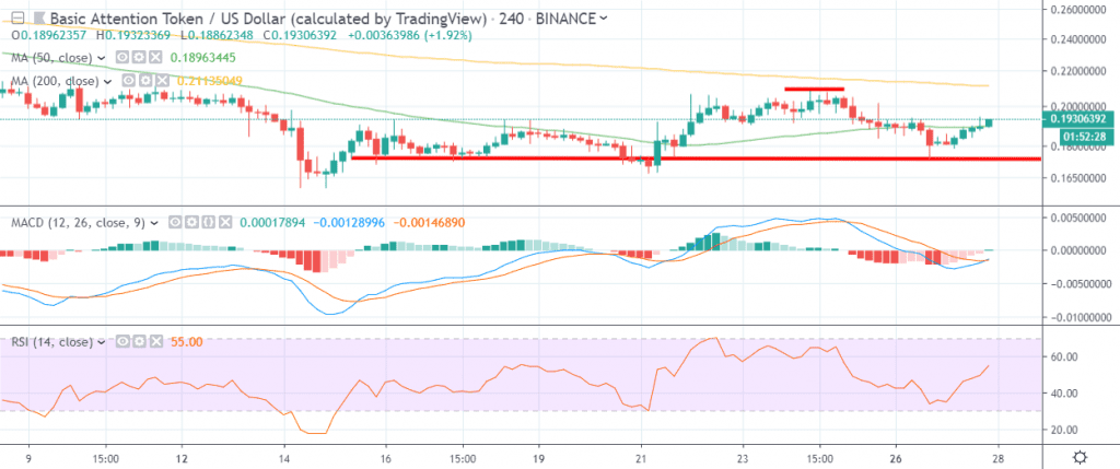 BAT / USD chart August 28 from trading view