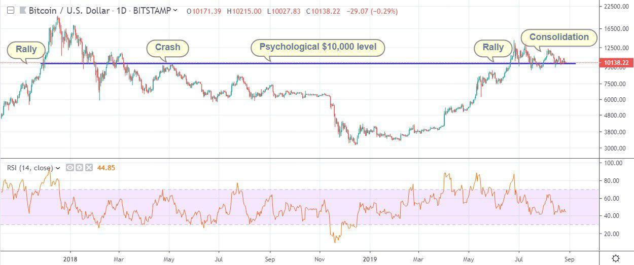 Bitcoin Price Analysis 8.28.19