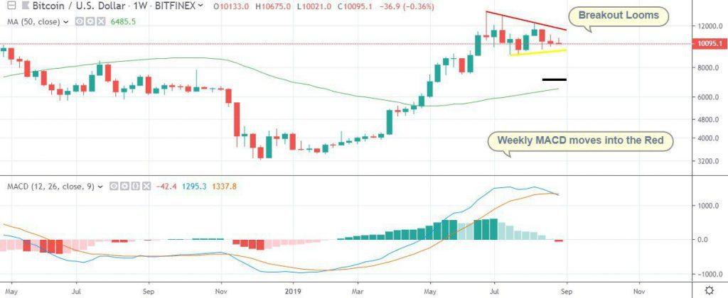 bitcoin price analysis August 27