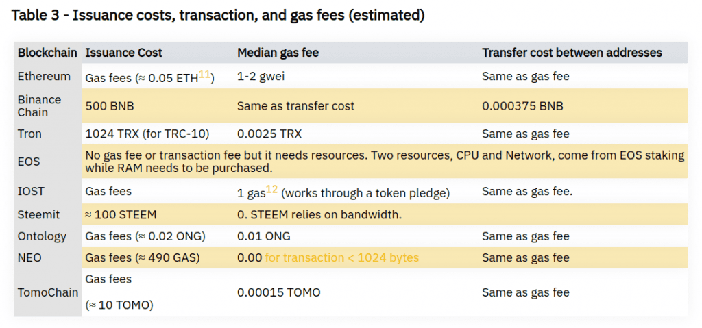 Issuance Costs, Transactions, And Gas Fees