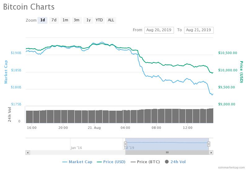 SEC crypto and market effect