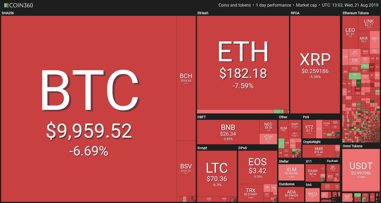 Crypto Price performance August 21