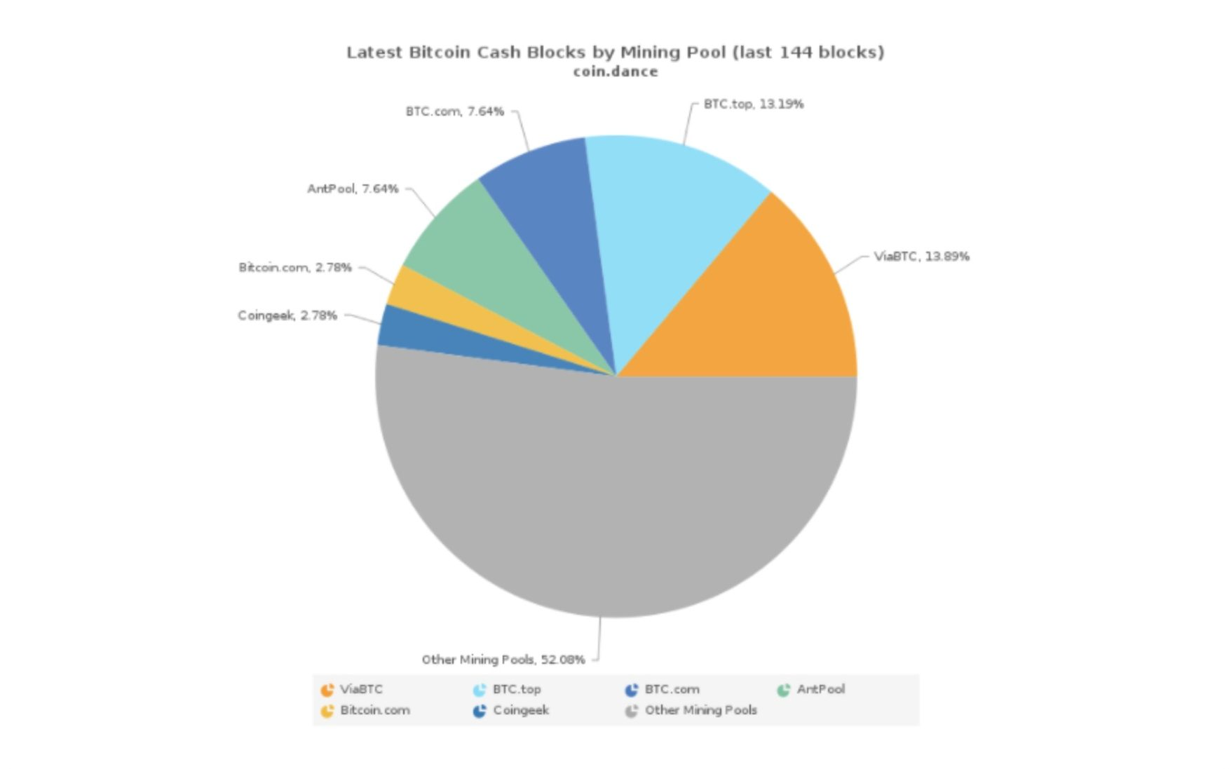 More than 50% of hashpower belongs to unknown Bitcoin cash miners