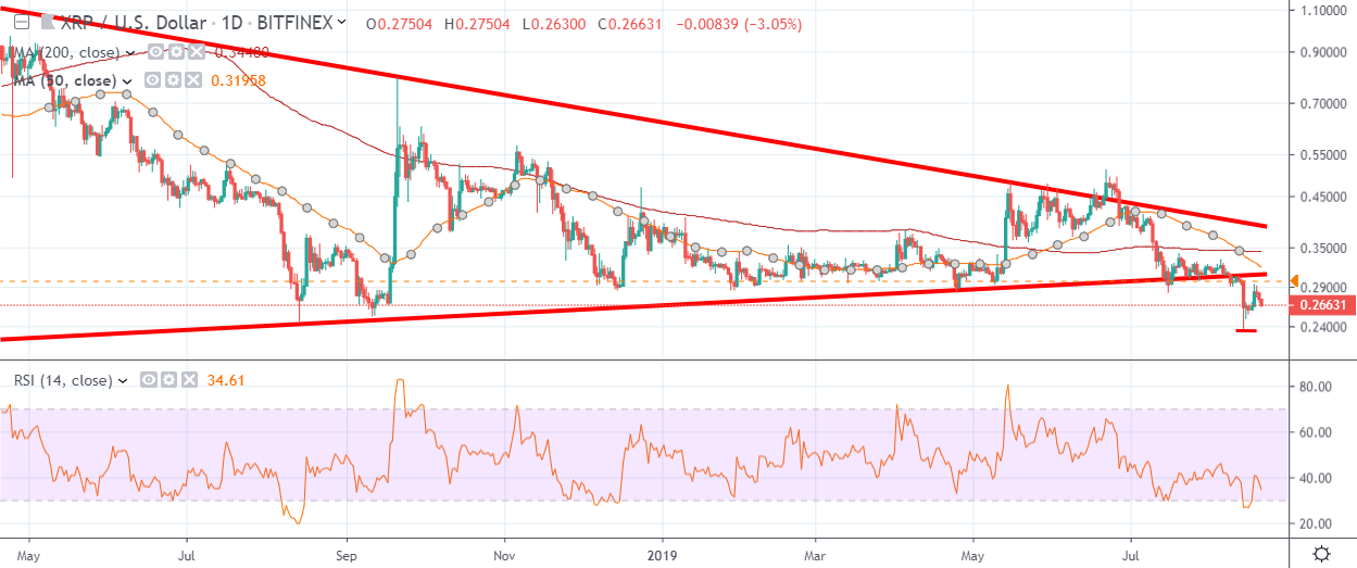 XRP Daily Chart August 21 by TradingView