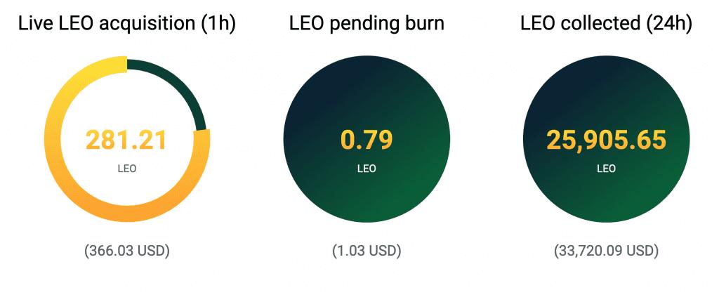 Bitfinex burn schedule