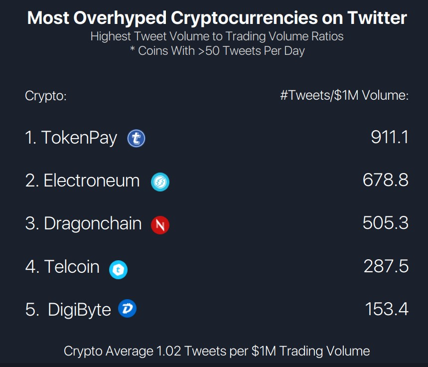 Shitcoin Index - Twitter Hype to Trading Volume worst offenders