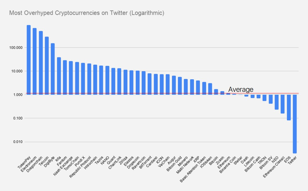 Most overhyped crypto coins