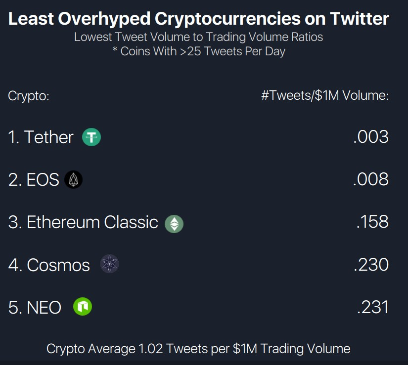 Shitcoin Index - Twitter Hype to Trading Volume least hyped