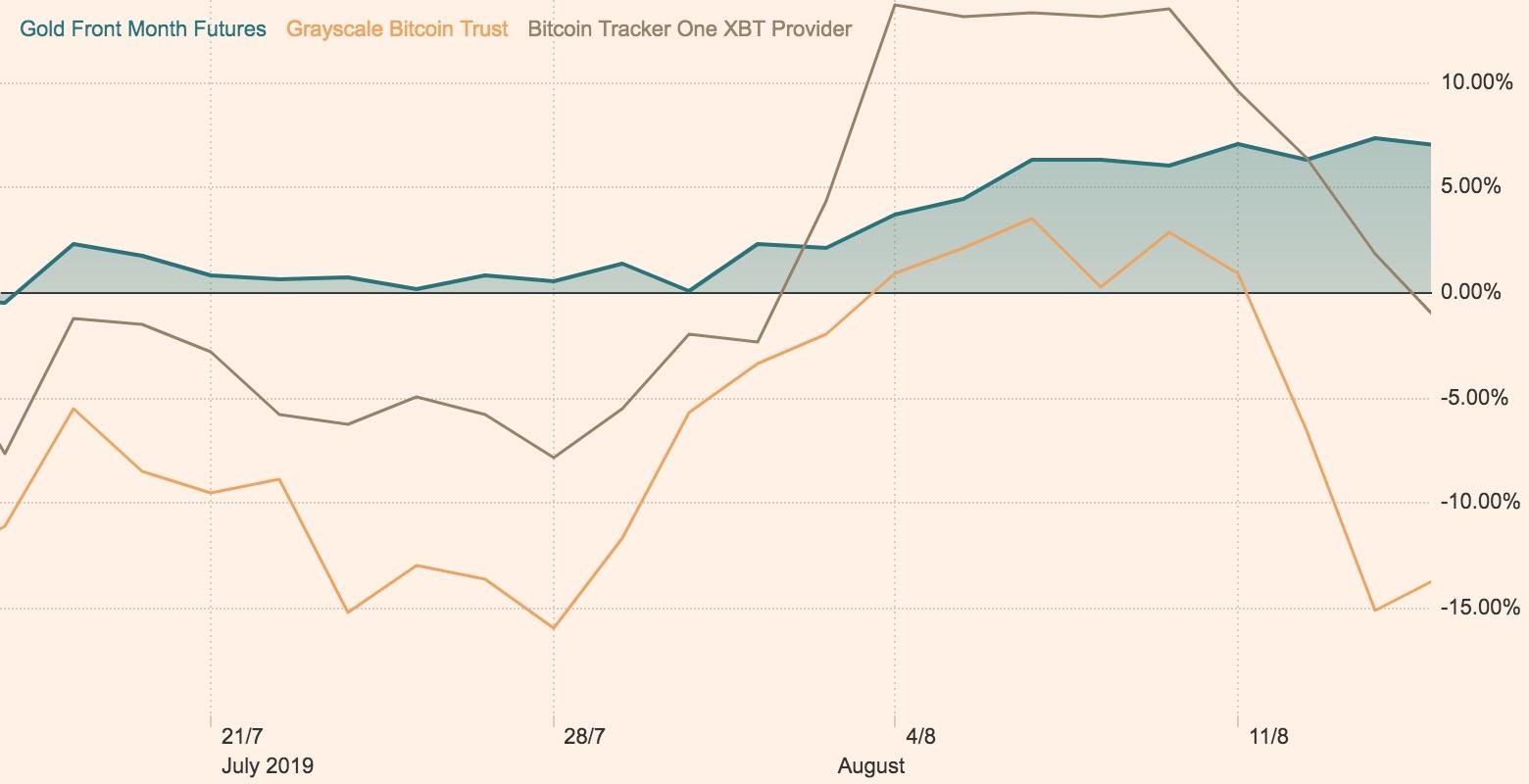Bitcoin recession