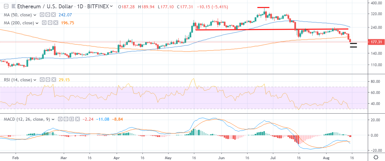 ETH Daily Chart August 15 by TradingView