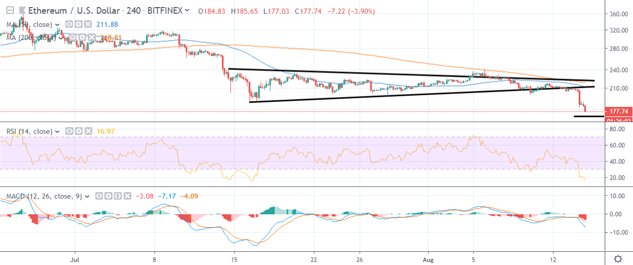 ETH H4 Chart August 15 by TradingView