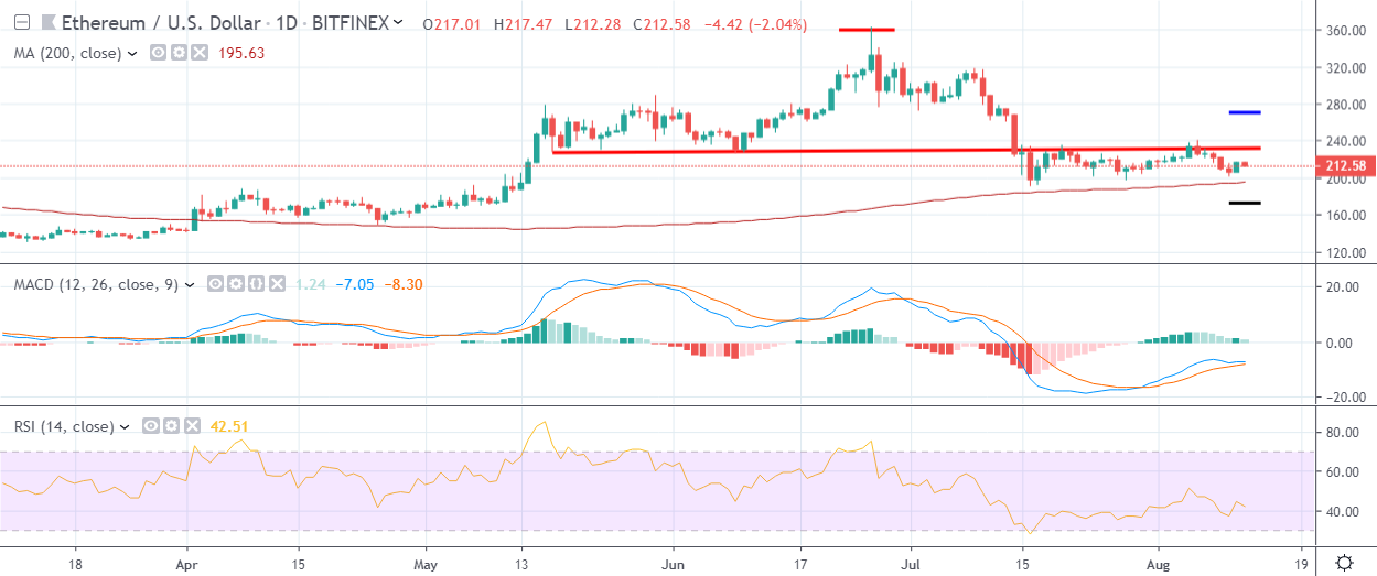 ETH Daily Chart August 12 by TradingView