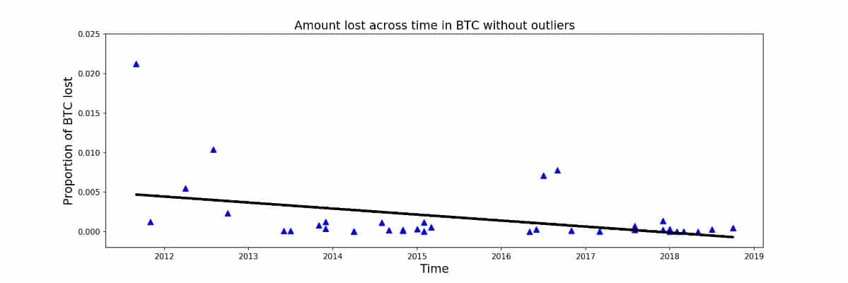 Exchange hacks are on the decline