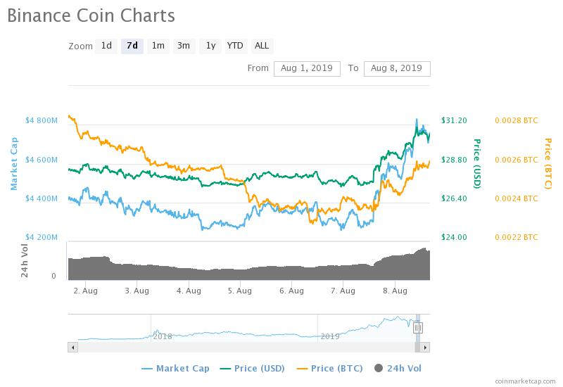 Nervy Investors Buy Back Into Binance Coin